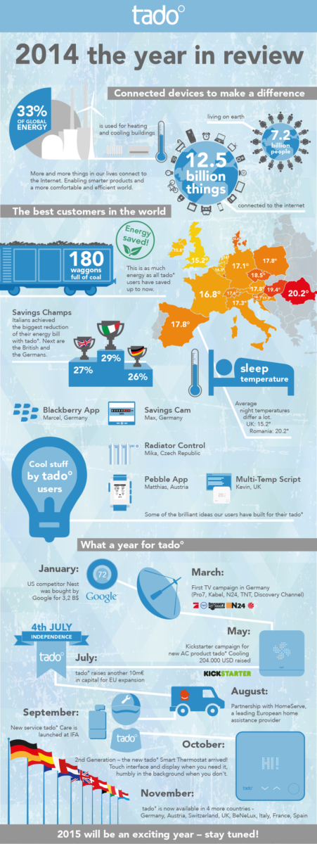 picture_infographic-tado