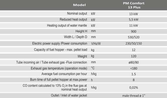 Технічні характеристики каміна BURNiT PM Comfort 13 Plus