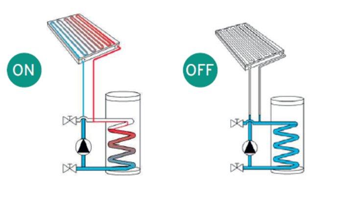 Принцип роботи сонячних систем Drainback