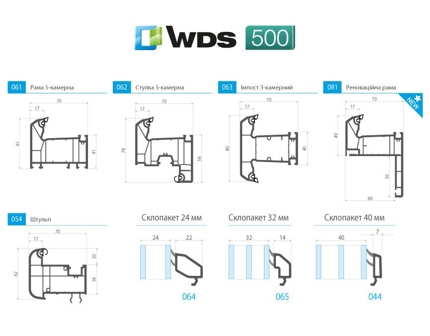 Технічні характеристики WDS 500