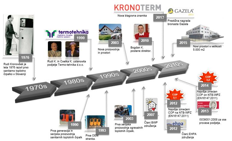 Історія фірми KRONOTHERM
