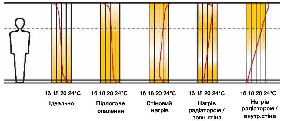Мал.4 Розподіл тепла при різних типах обігріву